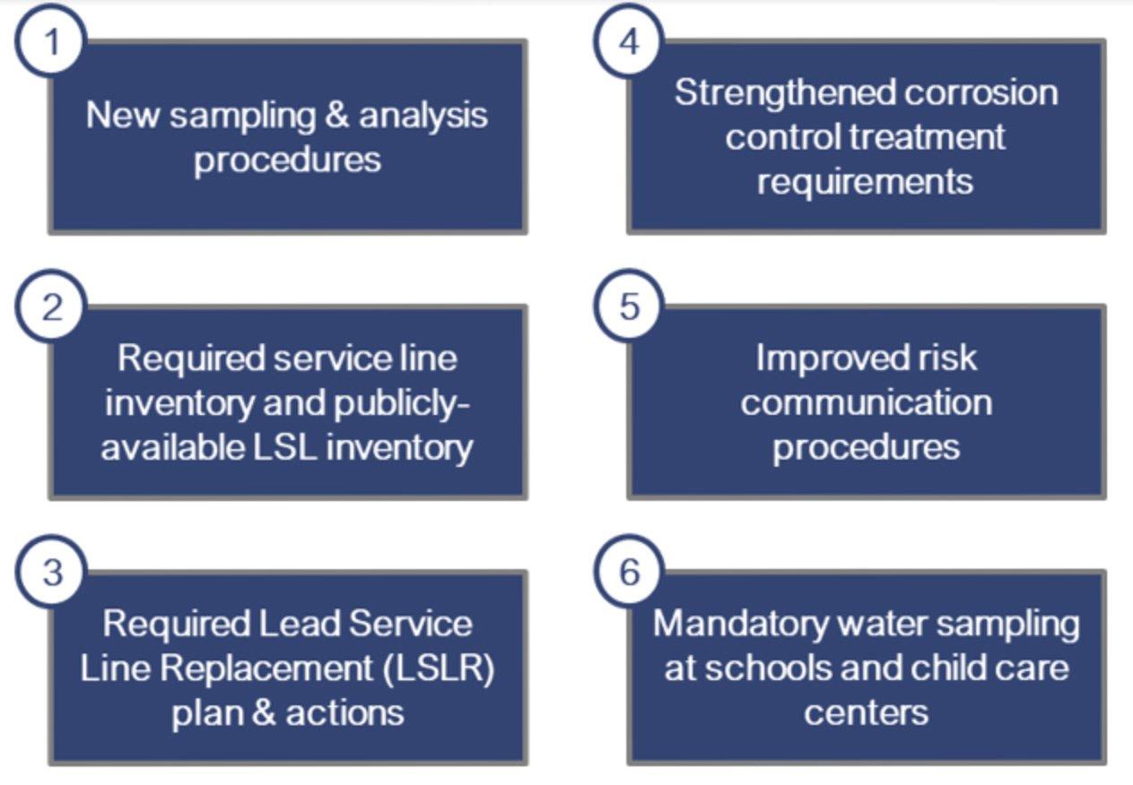 Six improvement areas